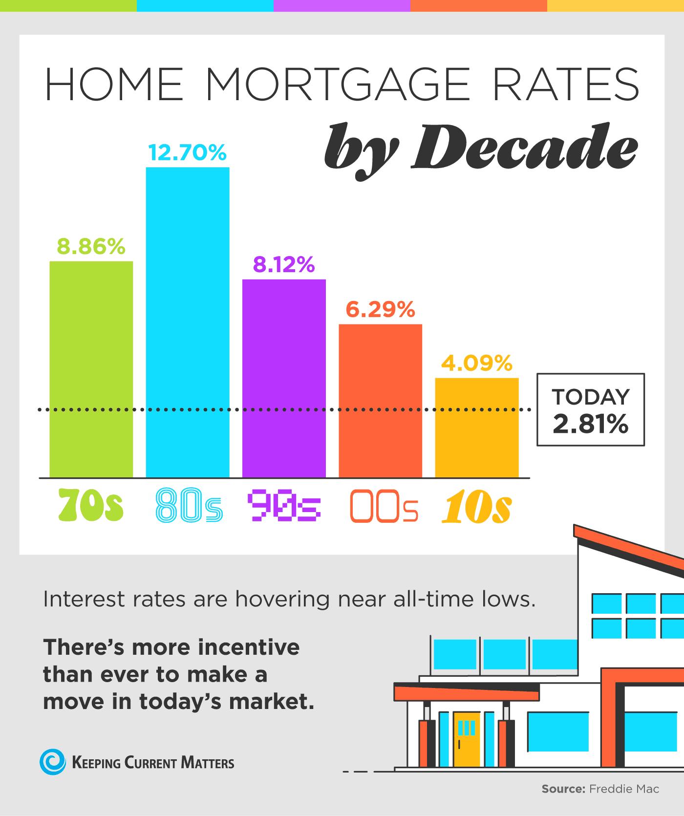 Scion-refinance-infograph